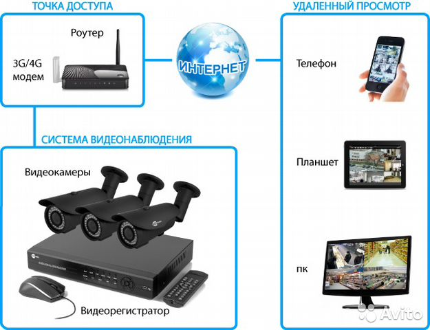 Видеонаблюдение через телефон своими руками